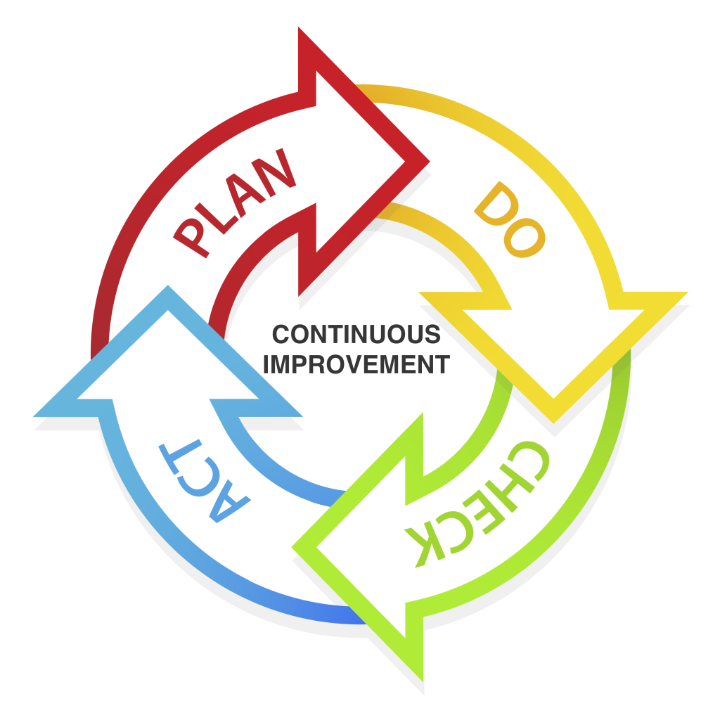 LEAN Continuous Improvement Cycle can help increase utility productivity; Plan; Do; Check; Act