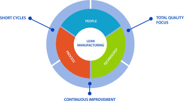 Increase productivity with lean manufacturing; short cycles to total quality focus to continuous improvement.